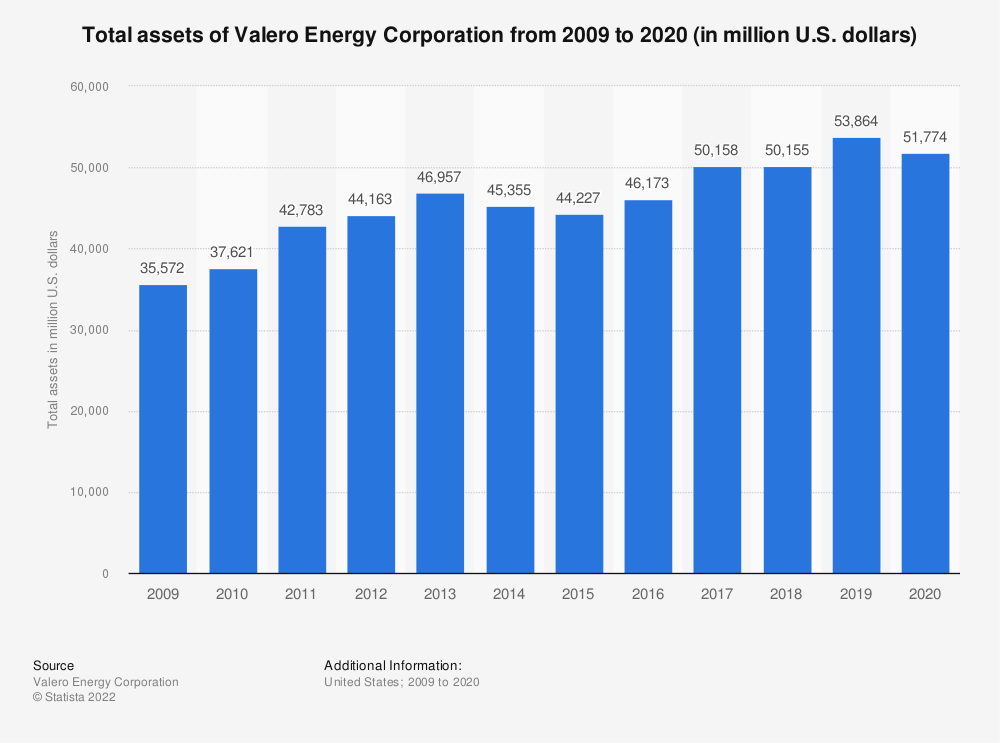 Statistic: Valero Energy Corporation's total assets from 2007 to 2018 (in million U.S. dollars) | Statista