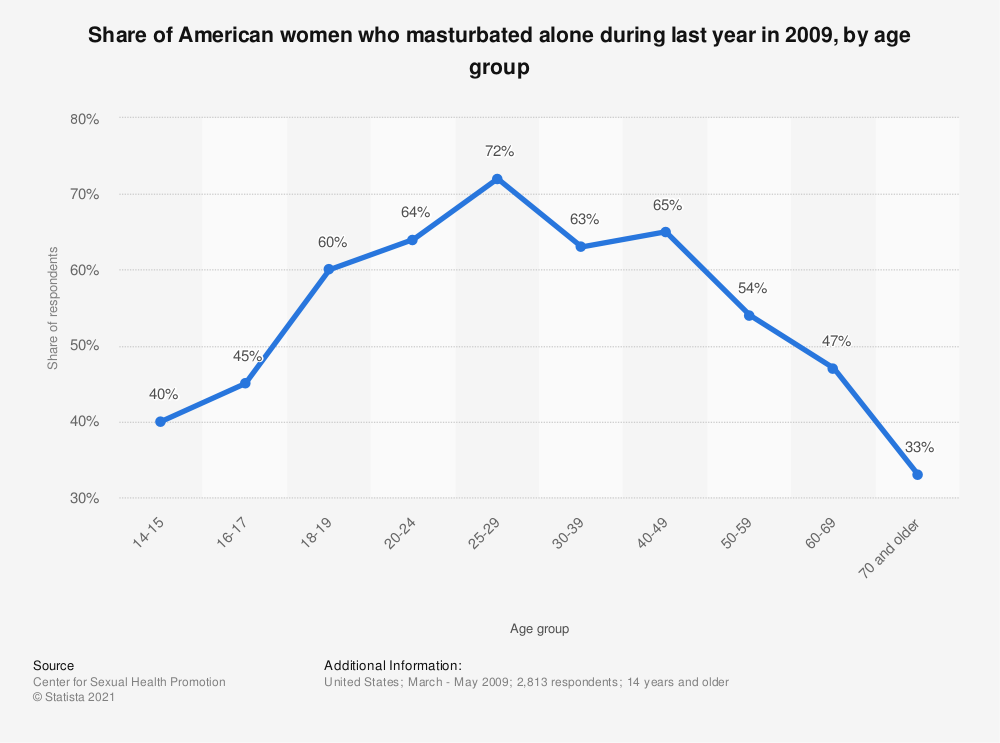 Statistic: Share of American women who masturbated alone during last year in 2009, by age group | Statista