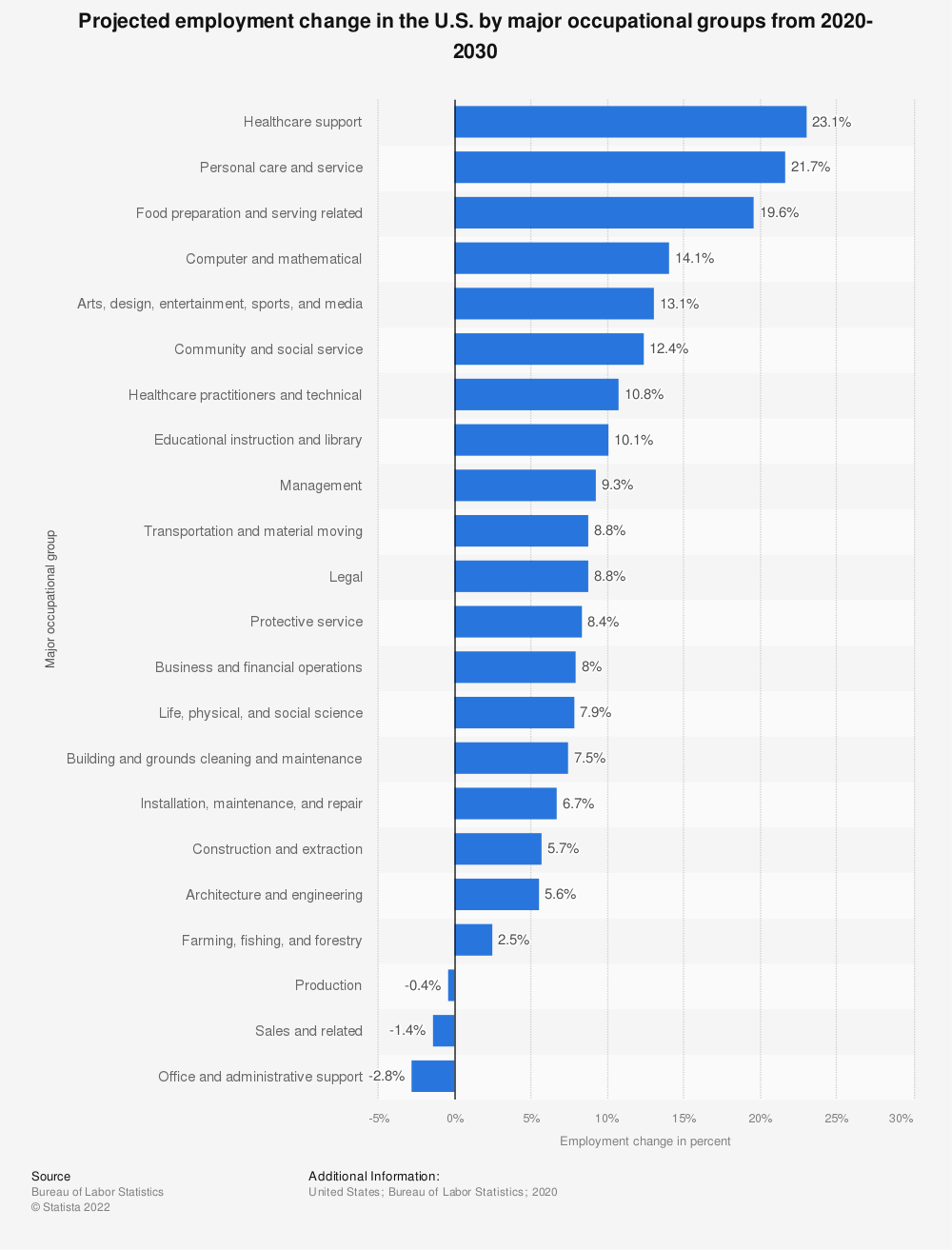 Statistic: Projected employment change in the U.S. by major occupational groups from 2018 to 2028 | Statista