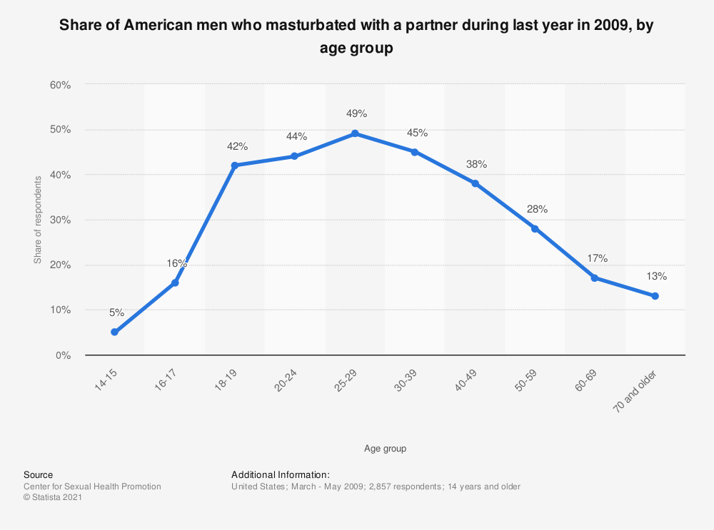 Statistic: Share of American men who masturbated with a partner during last year in 2009, by age group | Statista
