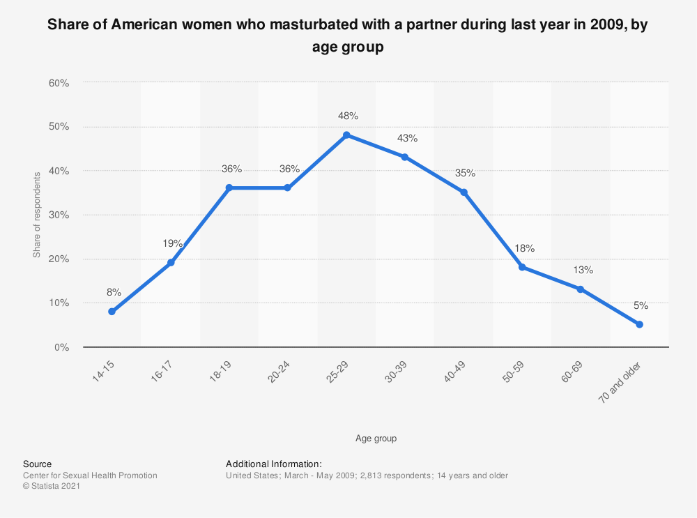 Statistic: Share of American women who masturbated with a partner during last year in 2009, by age group | Statista