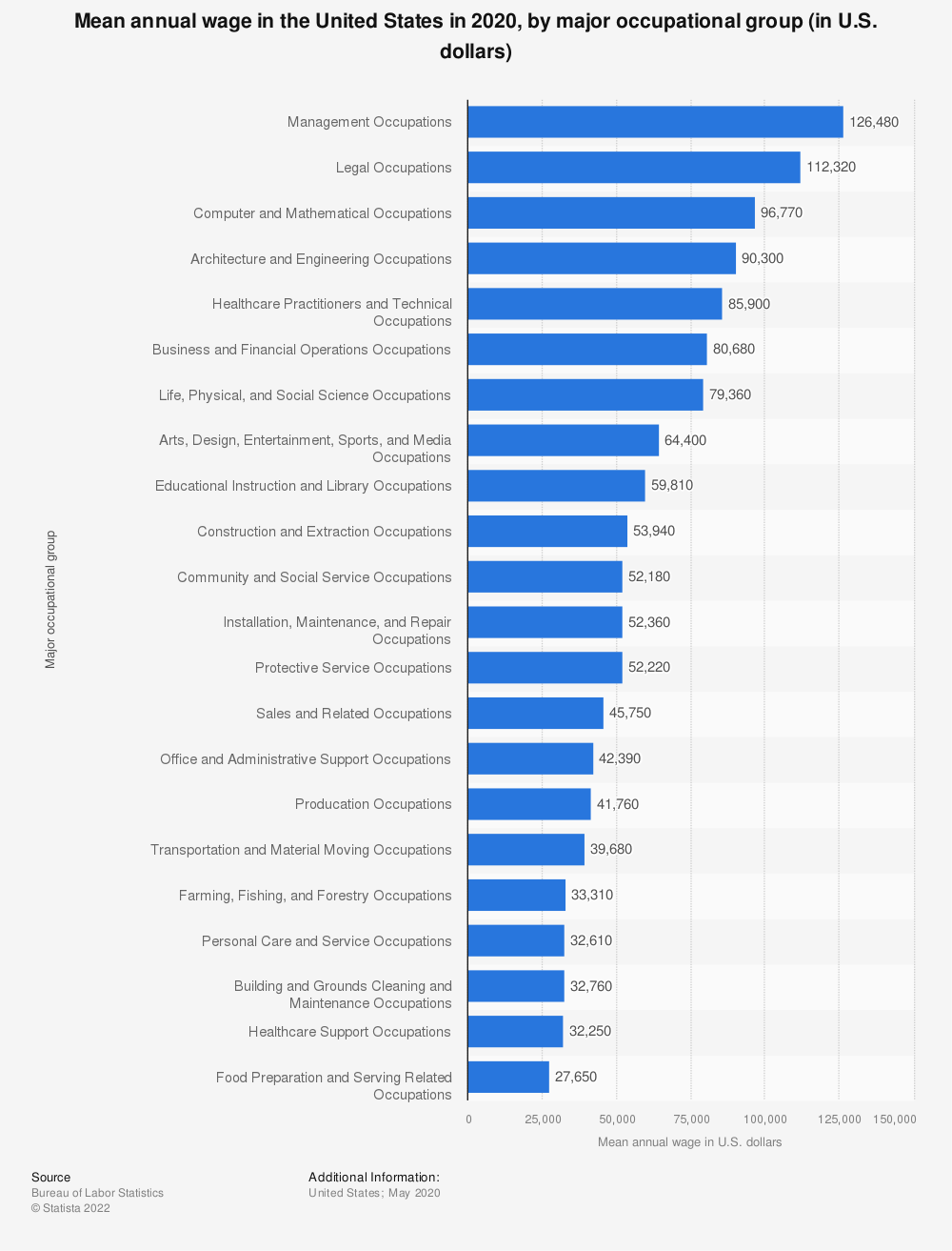 Statistic: Mean annual wage in the United States in 2018, by major occupational group (in U.S. dollars) | Statista