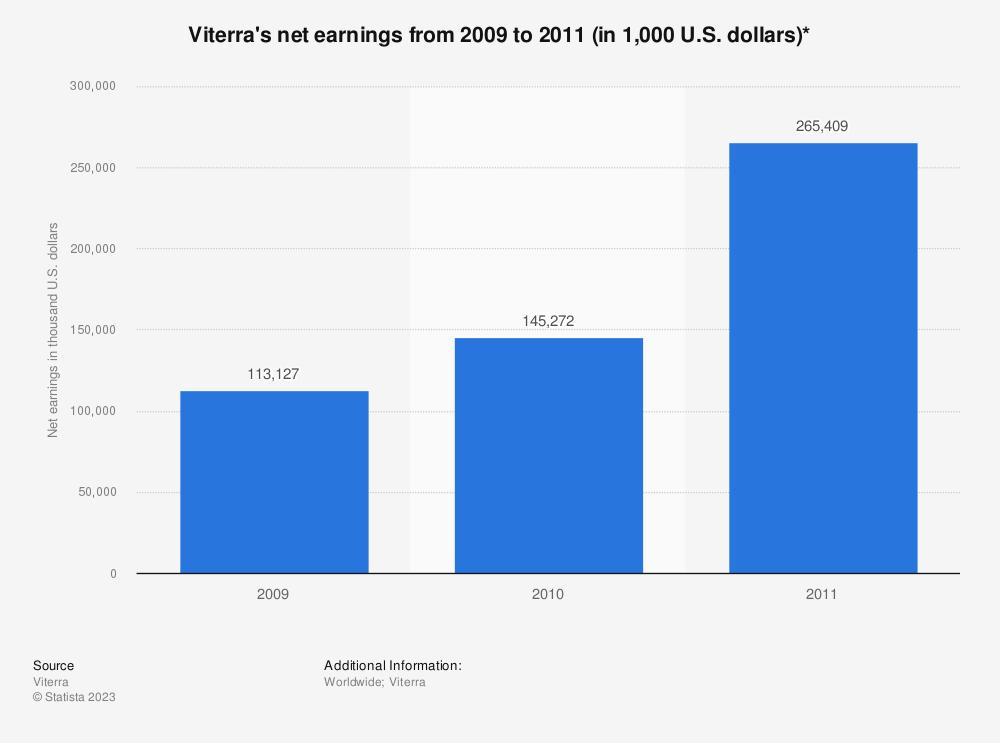 Statistic: Viterra's net earnings from 2009 to 2011 (in 1,000 U.S. dollars)* | Statista