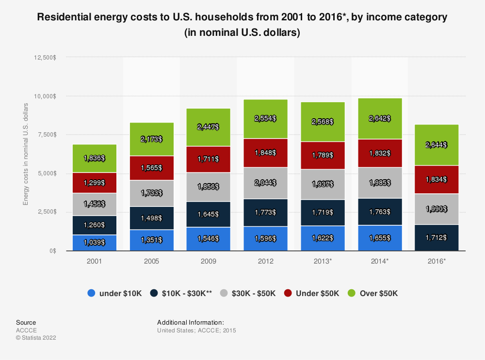 Statistic: Residential energy costs to U.S. households from 2001 to 2016*, by income category (in nominal U.S. dollars) | Statista