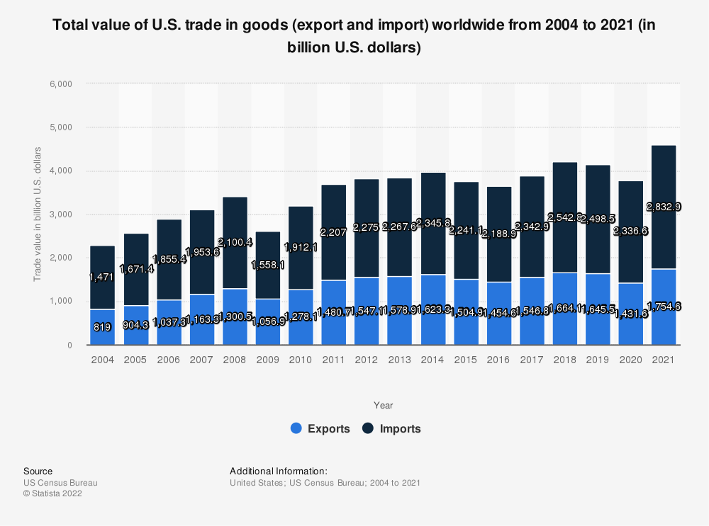 Statistic: Total value of U.S. trade in goods (export and import) worldwide from 2004 to 2018 (in billion U.S. dollars) | Statista