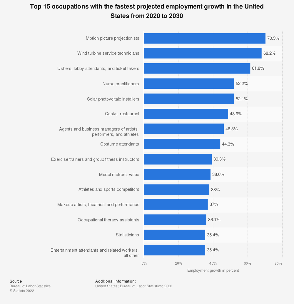 Statistic: Top 15 occupations with the fastest projected employment growth in the United States from 2016 to 2026 | Statista