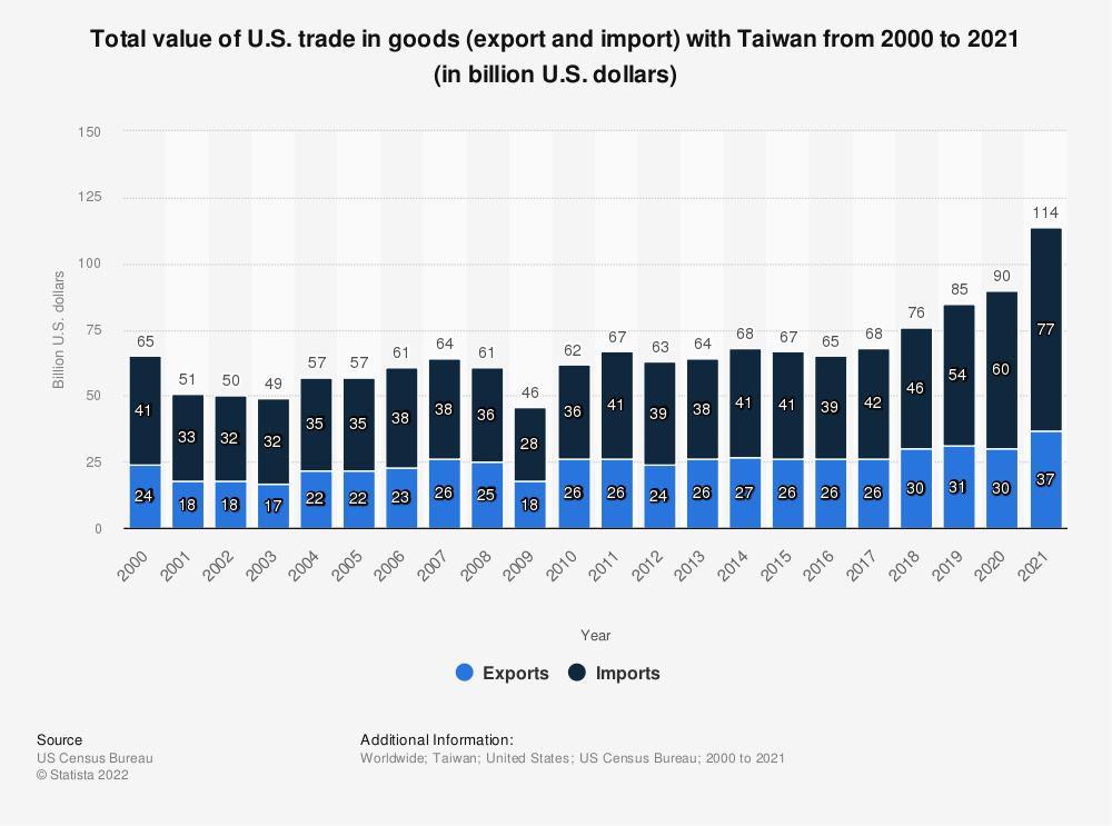 Statistic: Total value of U.S. trade in goods (export and import) with Taiwan from 2000 to 2019 (in billion U.S. dollars) | Statista