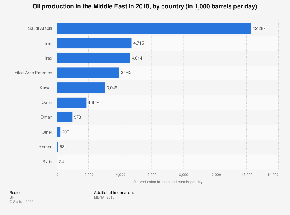 Statistic: Oil production in the Middle East in 2017, by country (in 1,000 barrels per day) | Statista