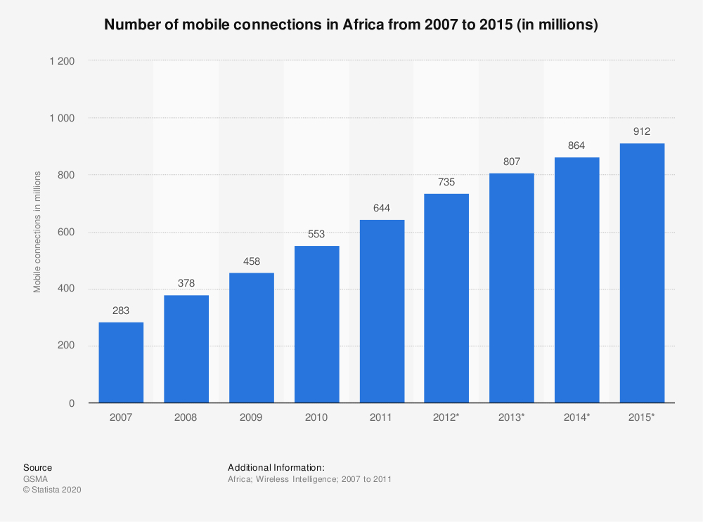 Statistic: Number of mobile connections in Africa from 2007 to 2015 (in millions) | Statista