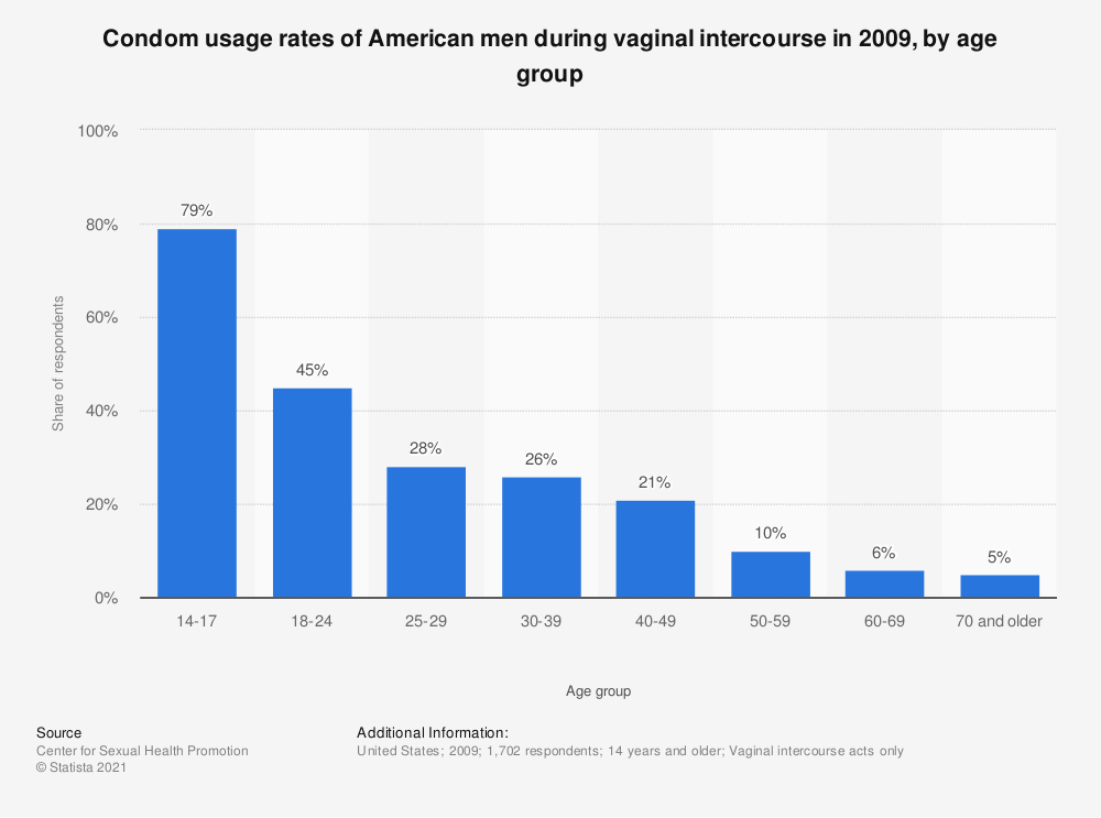 Statistic: Condom usage rates of American men during vaginal intercourse in 2009, by age group | Statista