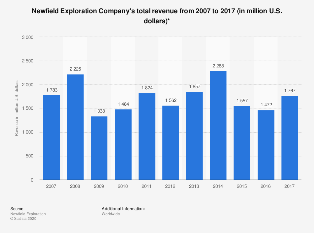 Statistic: Newfield Exploration Company's total revenue from 2007 to 2017 (in million U.S. dollars)* | Statista