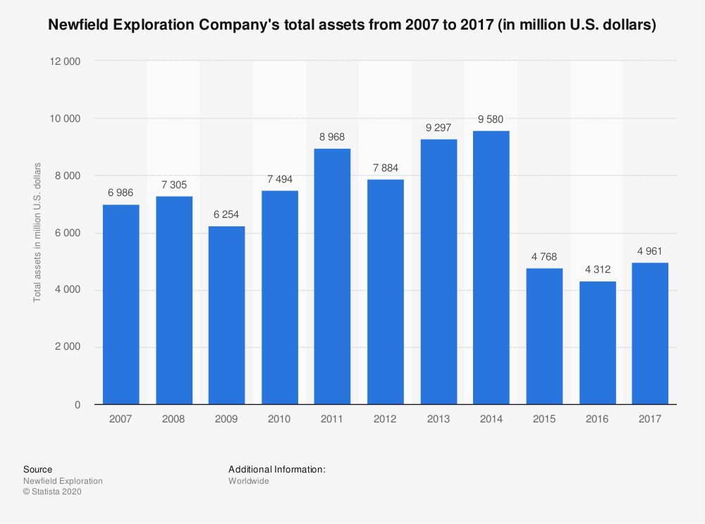 Statistic: Newfield Exploration Company's total assets from 2007 to 2017 (in million U.S. dollars) | Statista