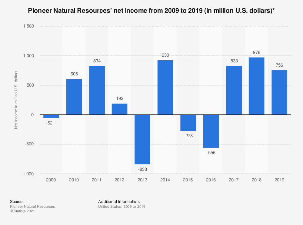 Statistic: Pioneer Natural Resources' net income from 2008 to 2018 (in million U.S. dollars)* | Statista
