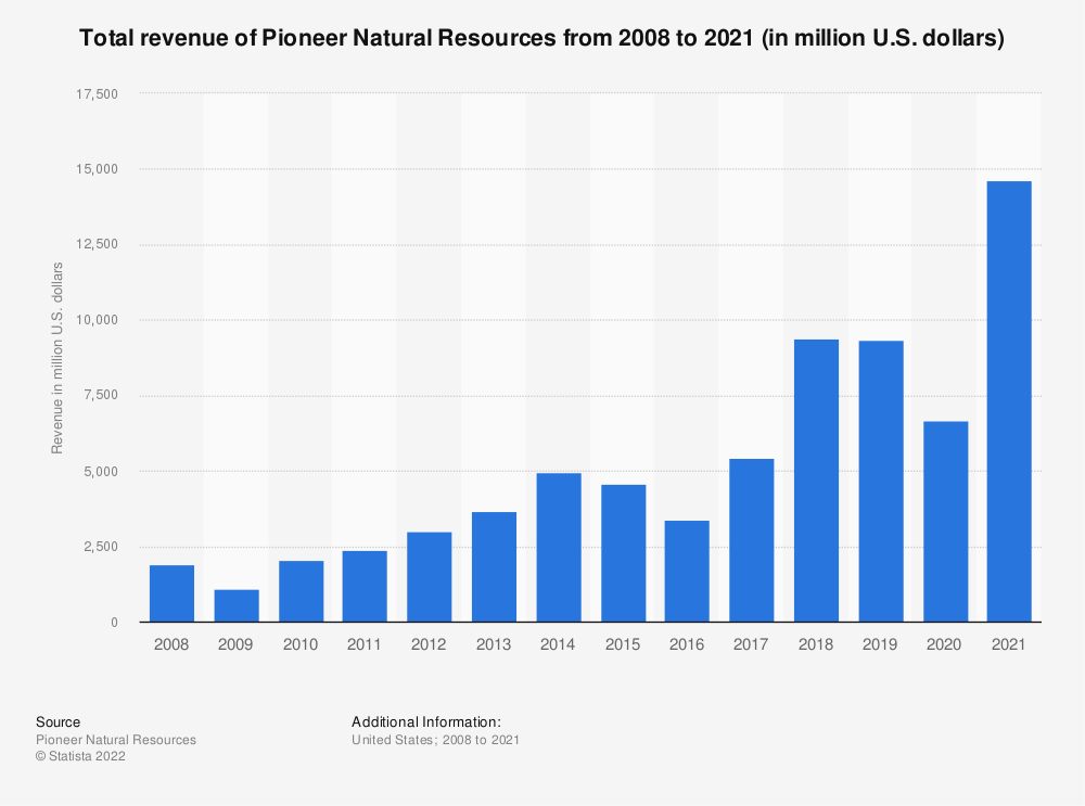 Statistic: Total revenue of Pioneer Natural Resources from 2008 to 2020 (in million U.S. dollars) | Statista