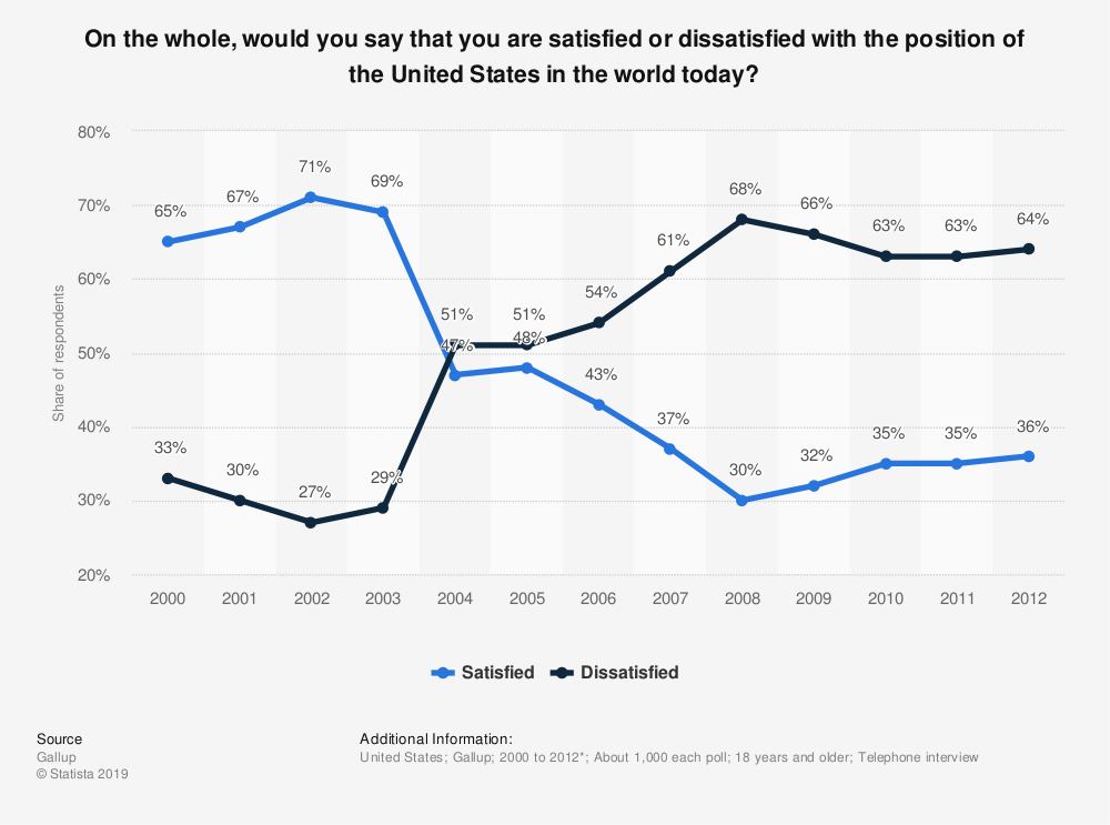 Statistic: On the whole, would you say that you are satisfied or dissatisfied with the position of the United States in the world today? | Statista