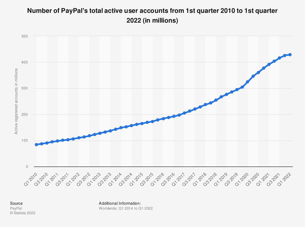 Statistic: Number of PayPal's total active user accounts from 1st quarter 2010 to 1st quarter 2020 (in millions) | Statista