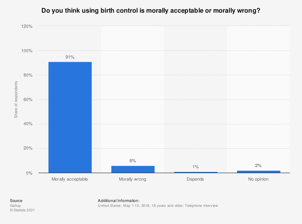 Statistic: Do you think using birth control is morally acceptable or morally wrong? | Statista