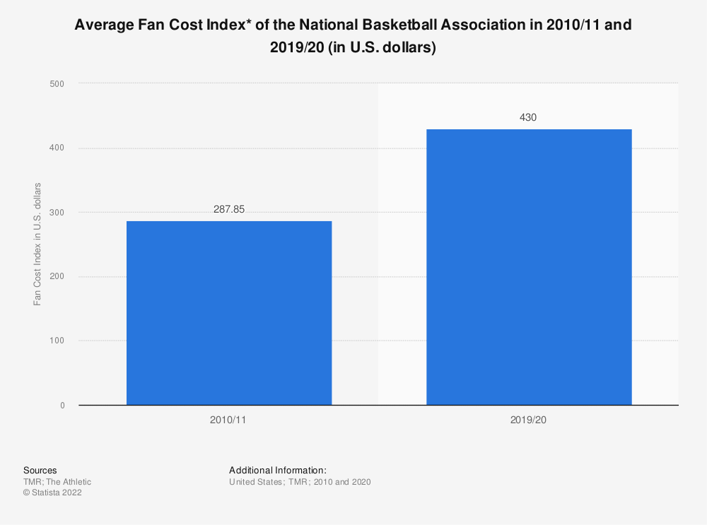Statistic: Average Fan Cost Index* of the National Basketball Association from 2010/11 to 2015/16 (in U.S. dollars) | Statista