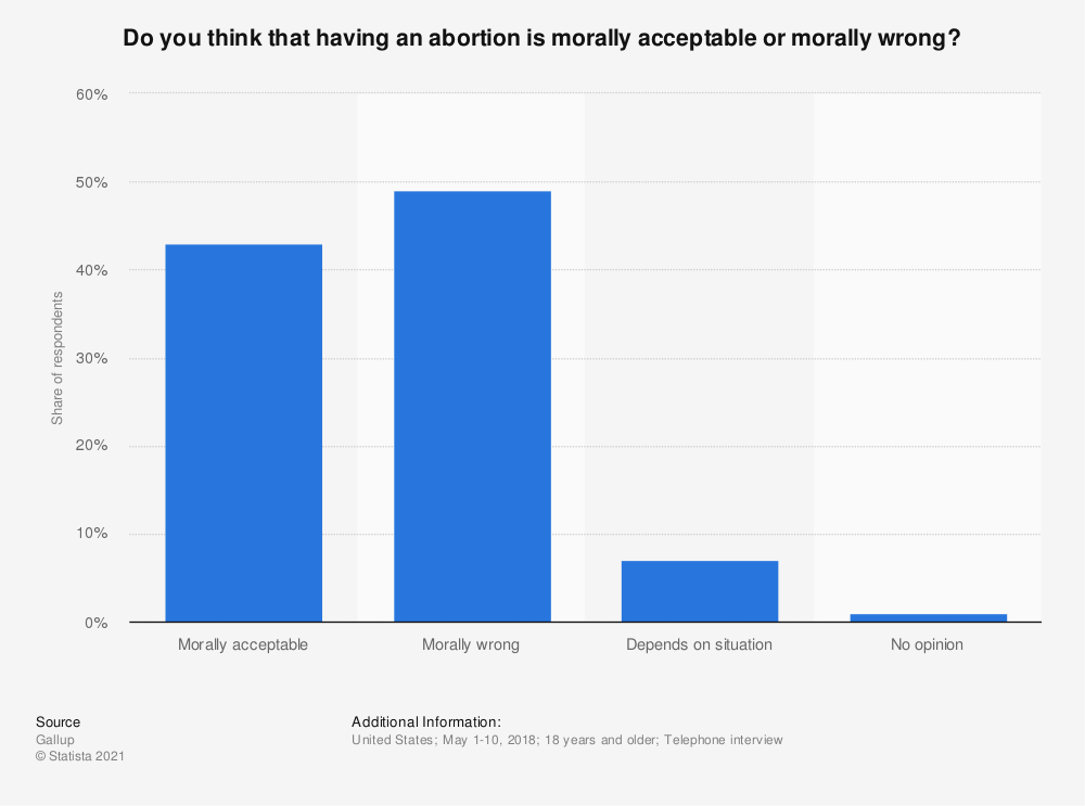 Statistic: Do you think that having an abortion is morally acceptable or morally wrong?  | Statista