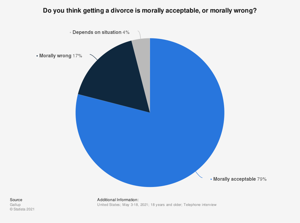 Statistic: Do you think getting a divorce is morally acceptable, or morally wrong? | Statista