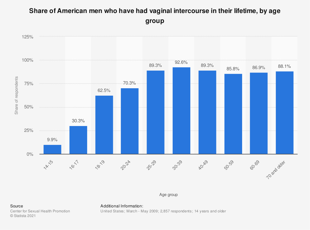 Statistic: Share of American men who have had vaginal intercourse in their lifetime, by age group | Statista