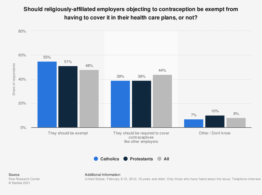 Statistic: Should religiously-affiliated employers objecting to contraception be exempt from having to cover it in their health care plans, or not? | Statista