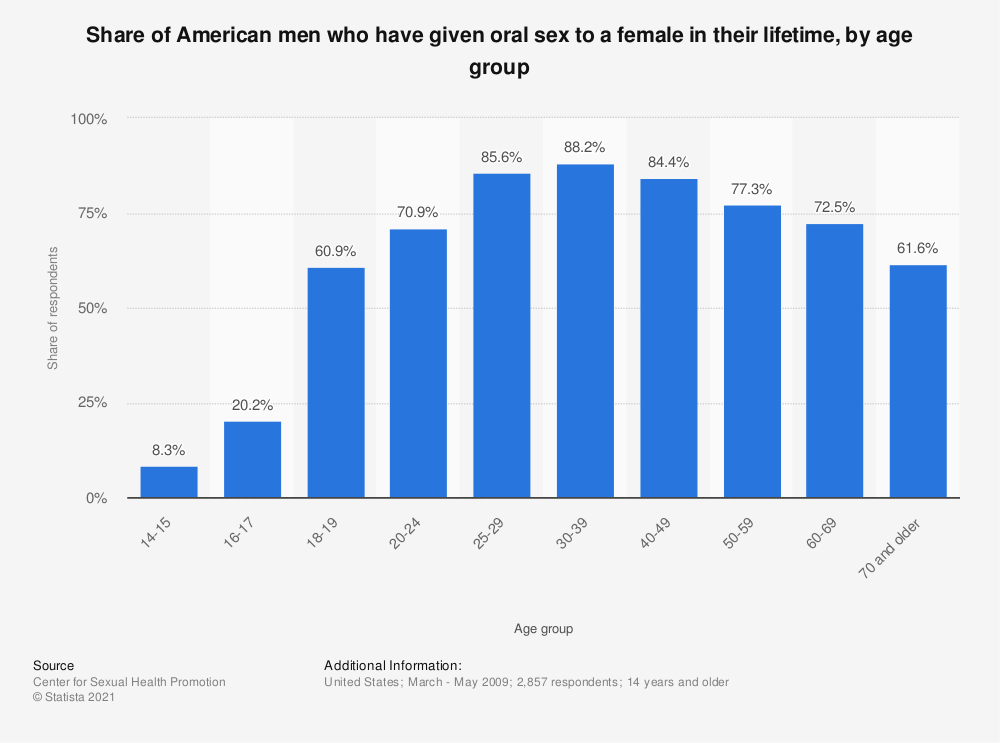 Statistic: Share of American men who have given oral sex to a female in their lifetime, by age group | Statista