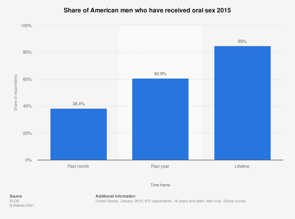 Statistic: Share of American men who have received oral sex 2015 | Statista