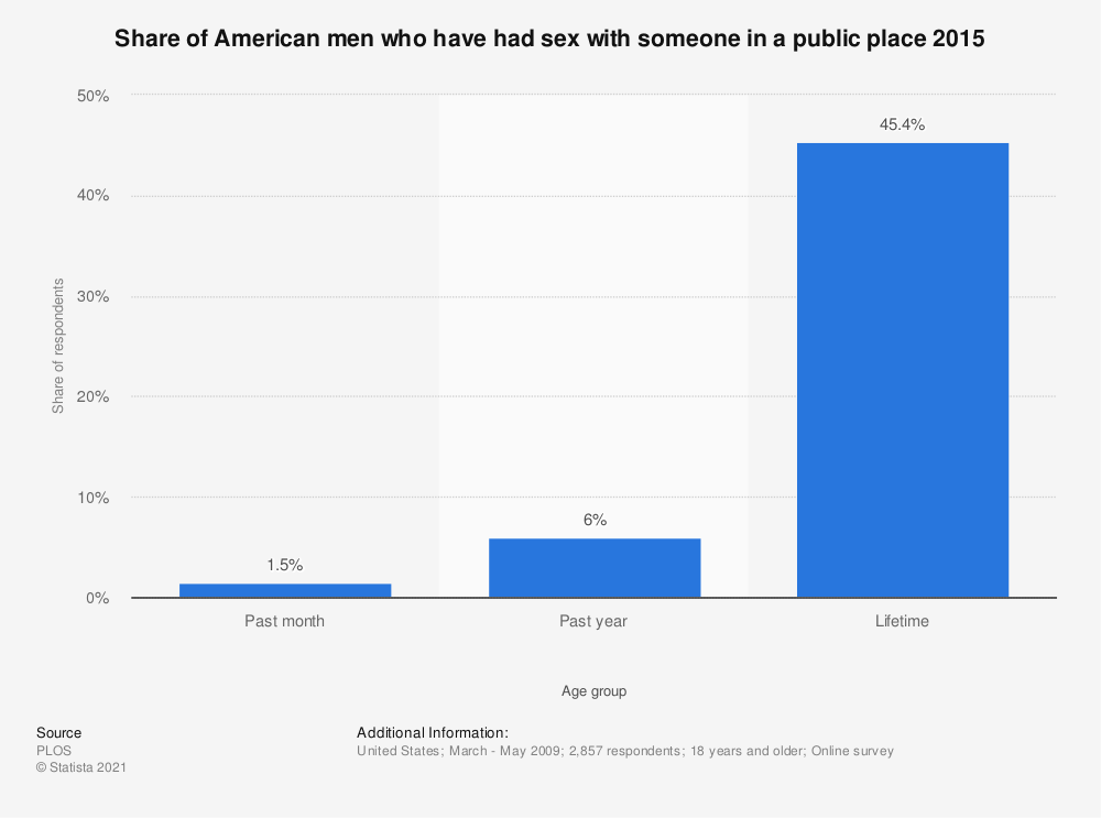 Statistic: Share of American men who have had sex with someone in a public place 2015 | Statista