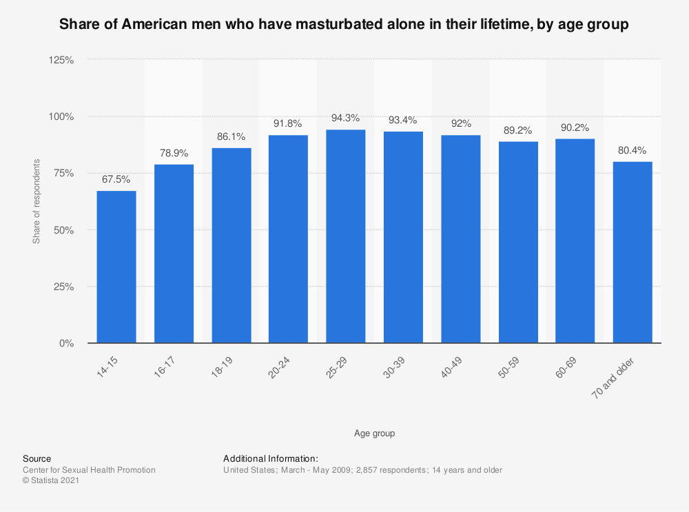 Statistic: Share of American men who have masturbated alone in their lifetime, by age group | Statista