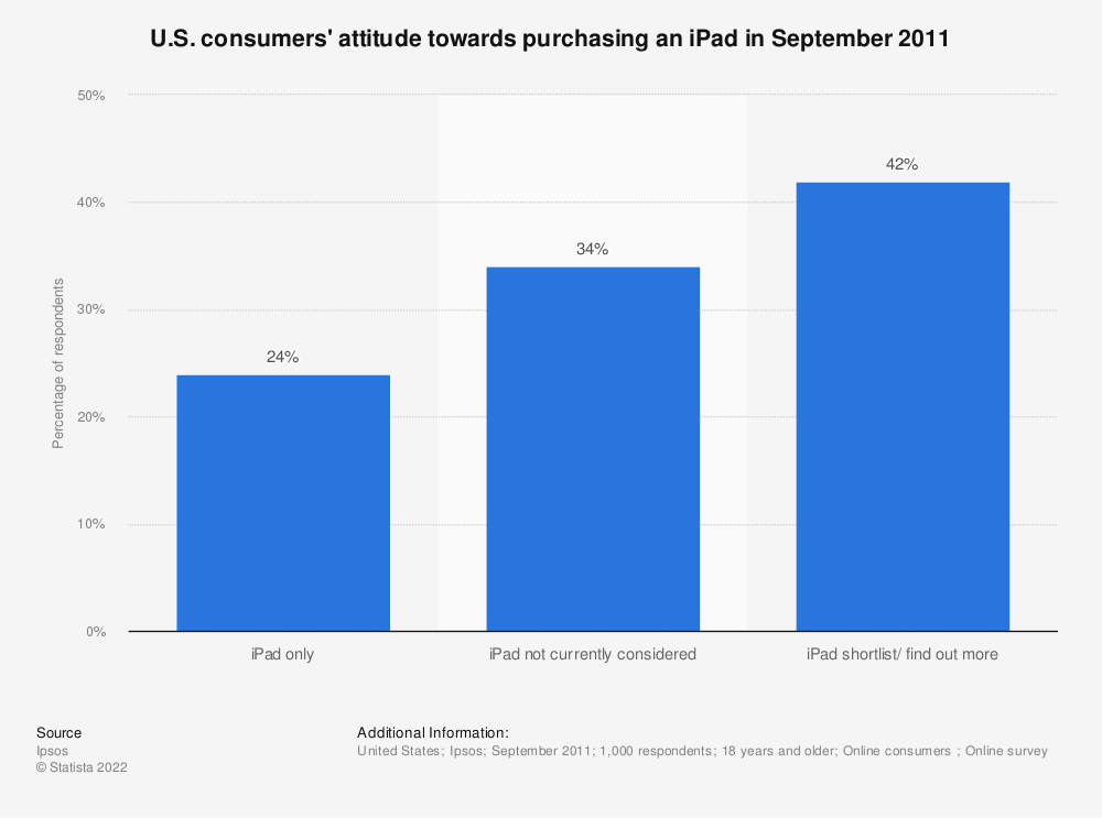 Statistic: U.S. consumers' attitude towards purchasing an iPad in September 2011 | Statista