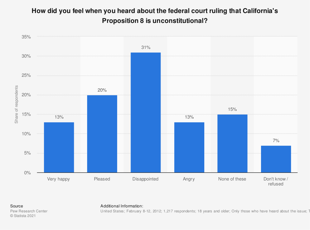 Statistic: How did you feel when you heard about the federal court ruling that California's Proposition 8 is unconstitutional? | Statista