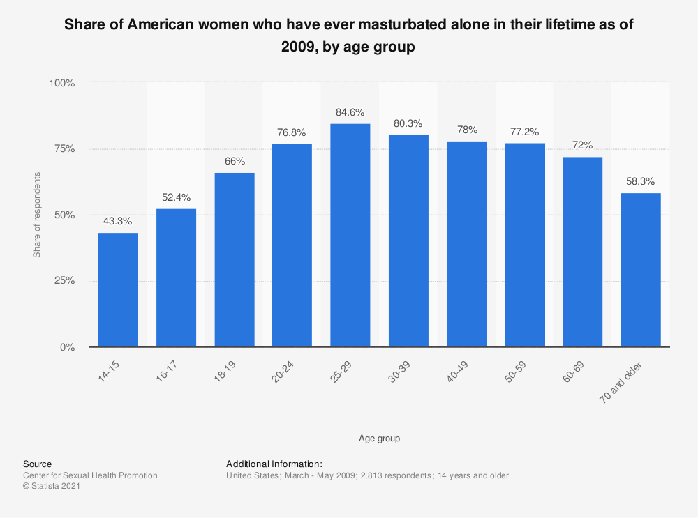 female masturbation rates by age