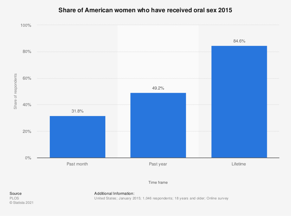 Statistic: Share of American women who have received oral sex 2015 | Statista