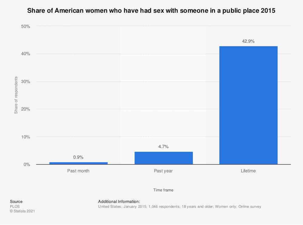 Statistic: Share of American women who have had sex with someone in a public place 2015 | Statista