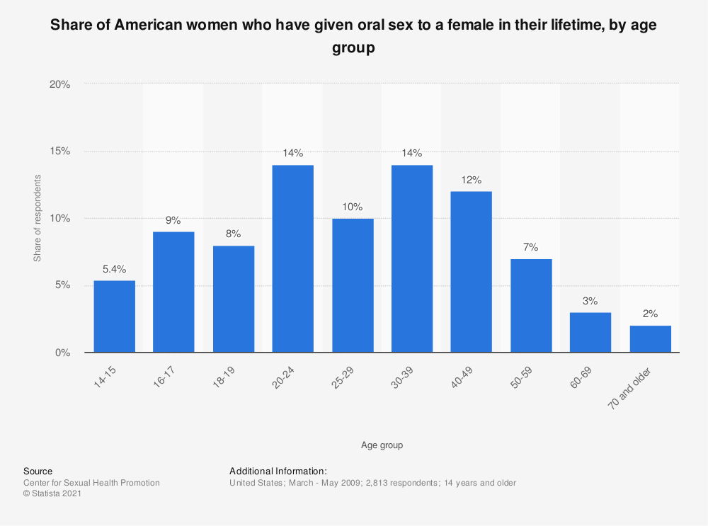 Statistic: Share of American women who have given oral sex to a female in their lifetime, by age group | Statista