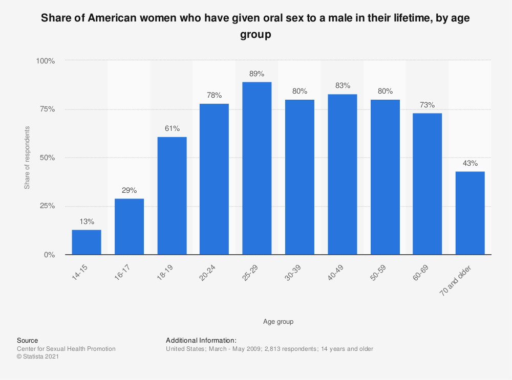 Statistic: Share of American women who have given oral sex to a male in their lifetime, by age group | Statista