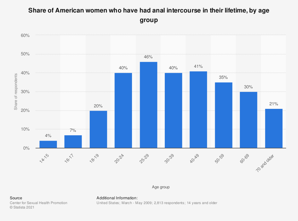 Statistic: Share of American women who have had anal intercourse in their lifetime, by age group | Statista