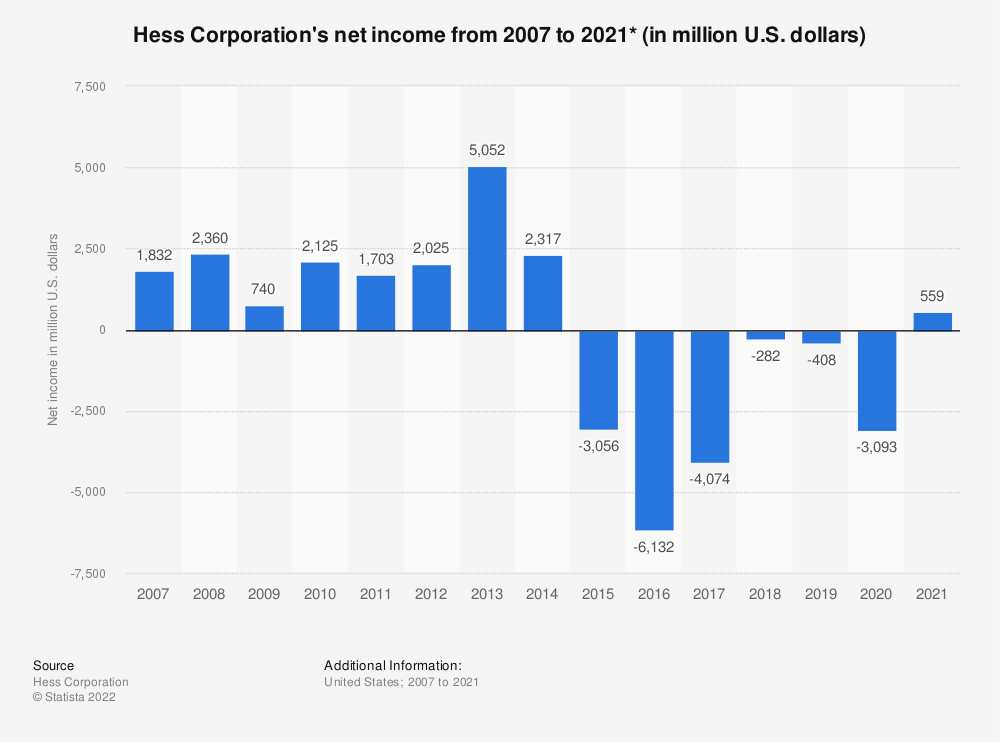 Statistic: Hess Corporation's net income from 2007 to 2018 (in million U.S. dollars)* | Statista
