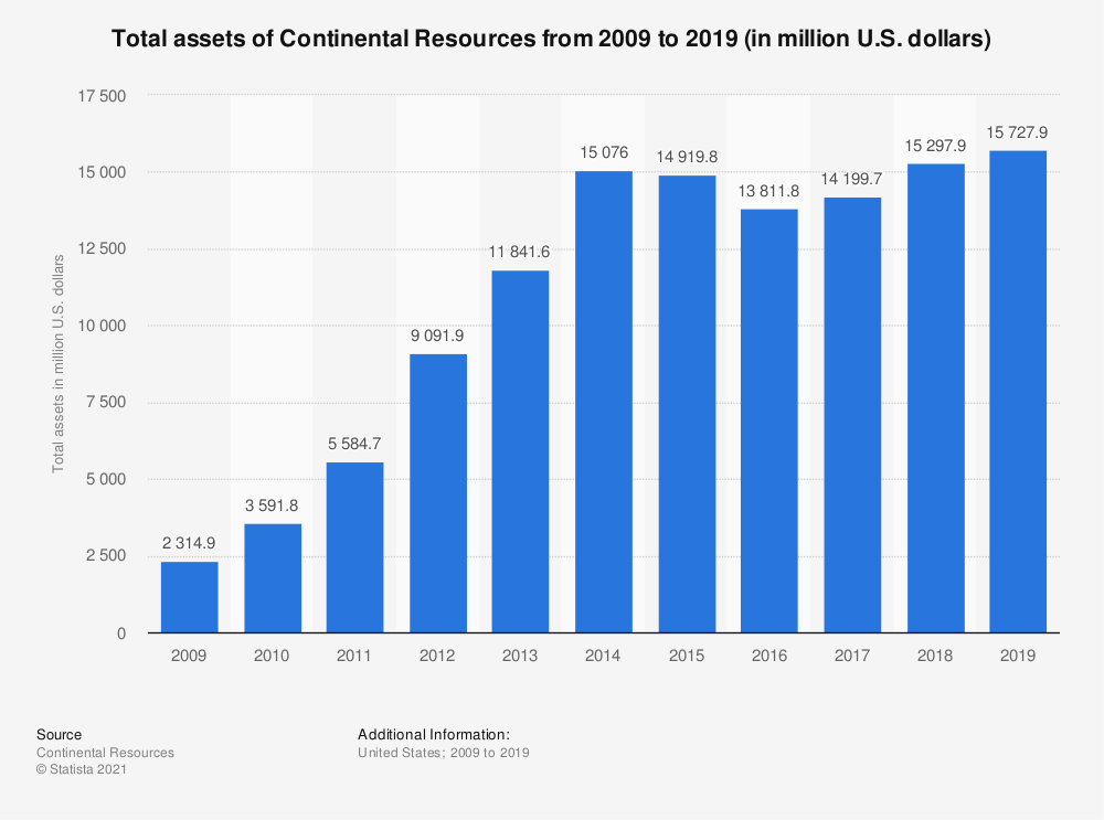 Statistic: Total assets of Continental Resources from 2008 to 2018 (in million U.S. dollars) | Statista