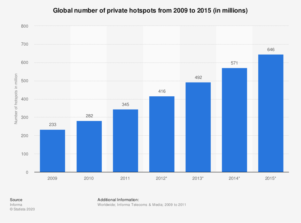 Statistic: Global number of private hotspots from 2009 to 2015 (in millions) | Statista