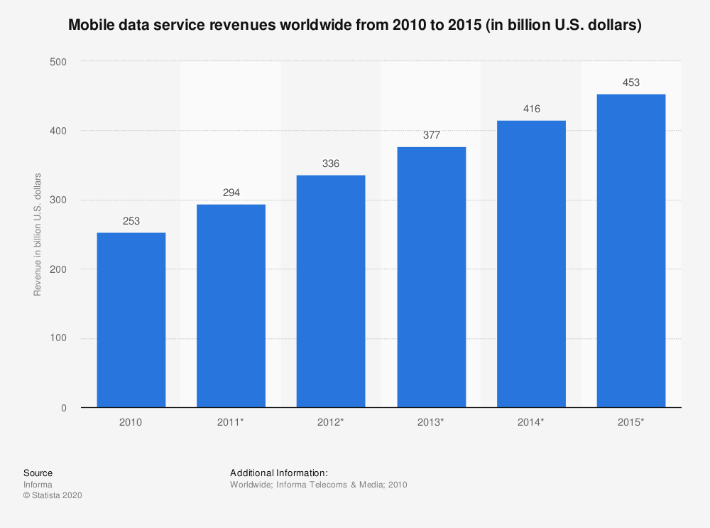 Statistic: Mobile data service revenues worldwide from 2010 to 2015 (in billion U.S. dollars) | Statista