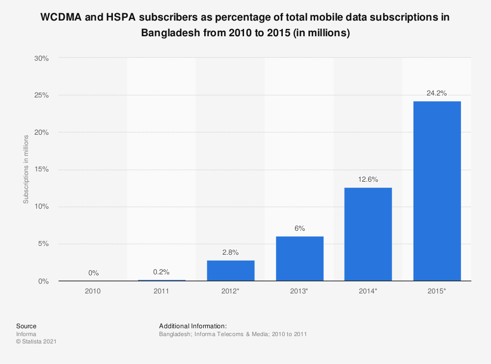 Statistic: WCDMA and HSPA subscribers as percentage of total mobile data subscriptions in Bangladesh from 2010 to 2015 (in millions) | Statista