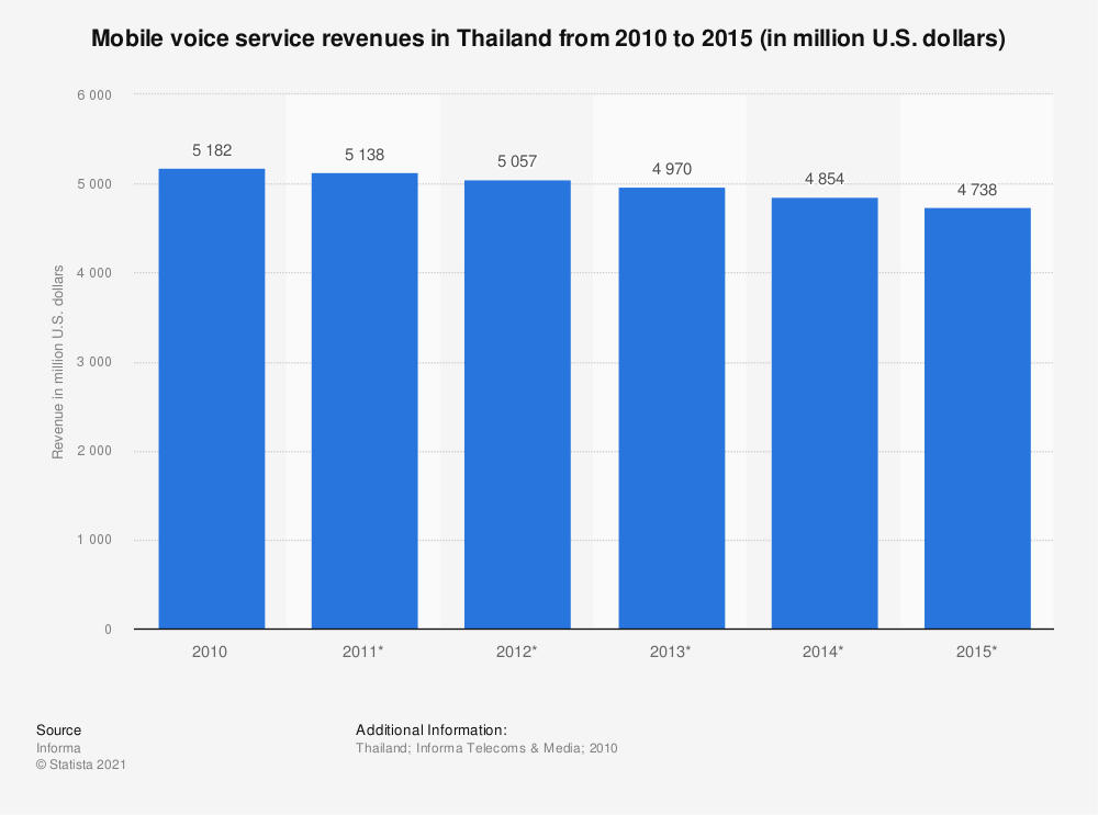 Statistic: Mobile voice service revenues in Thailand from 2010 to 2015 (in million U.S. dollars) | Statista