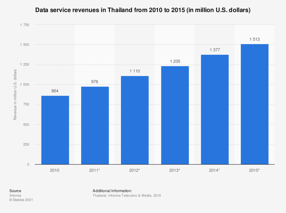 Statistic: Data service revenues in Thailand from 2010 to 2015 (in million U.S. dollars)   Statista