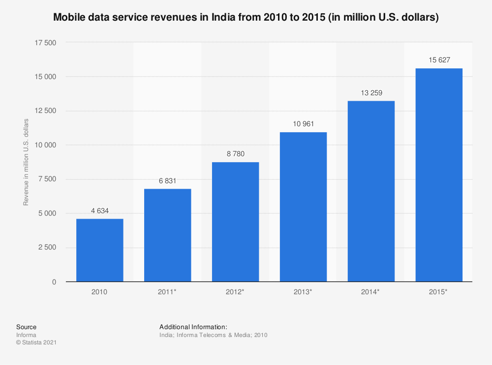 Statistic: Mobile data service revenues in India from 2010 to 2015 (in million U.S. dollars) | Statista
