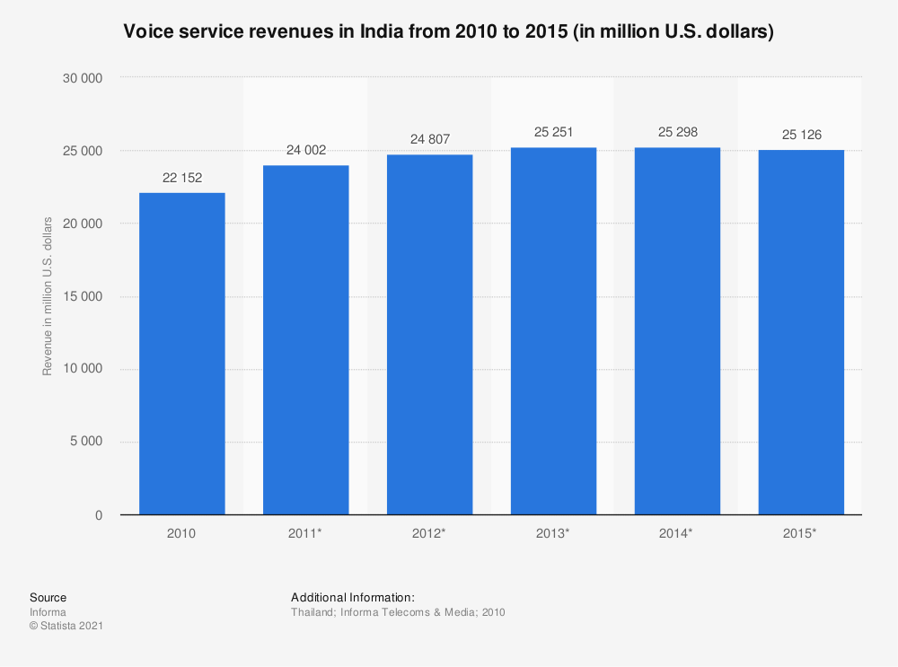 Statistic: Voice service revenues in India from 2010 to 2015 (in million U.S. dollars) | Statista