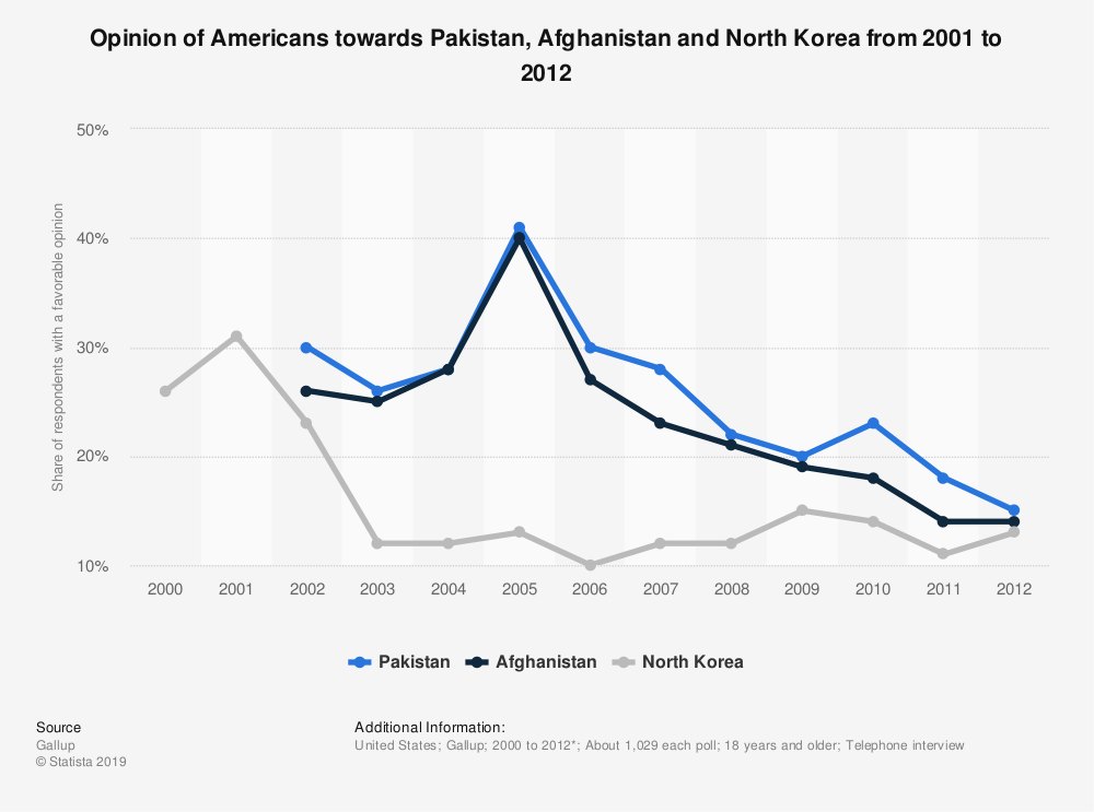 Statistic: Opinion of Americans towards Pakistan, Afghanistan and North Korea from 2001 to 2012 | Statista