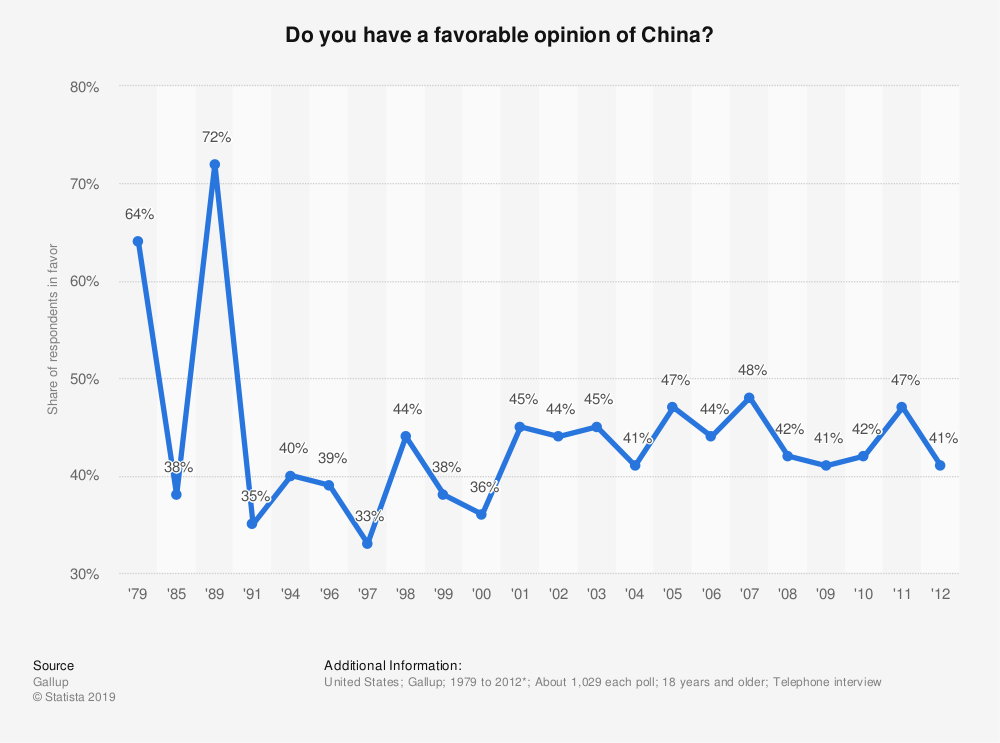 Statistic: Do you have a favorable opinion of China? | Statista