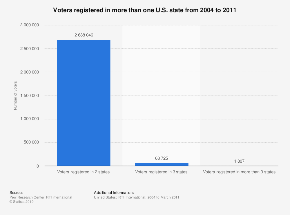 Statistic: Voters registered in more than one U.S. state from 2004 to 2011 | Statista